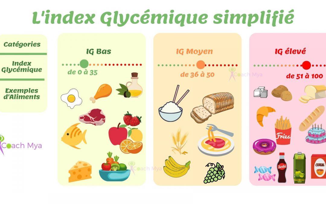 L'Index Glycémique